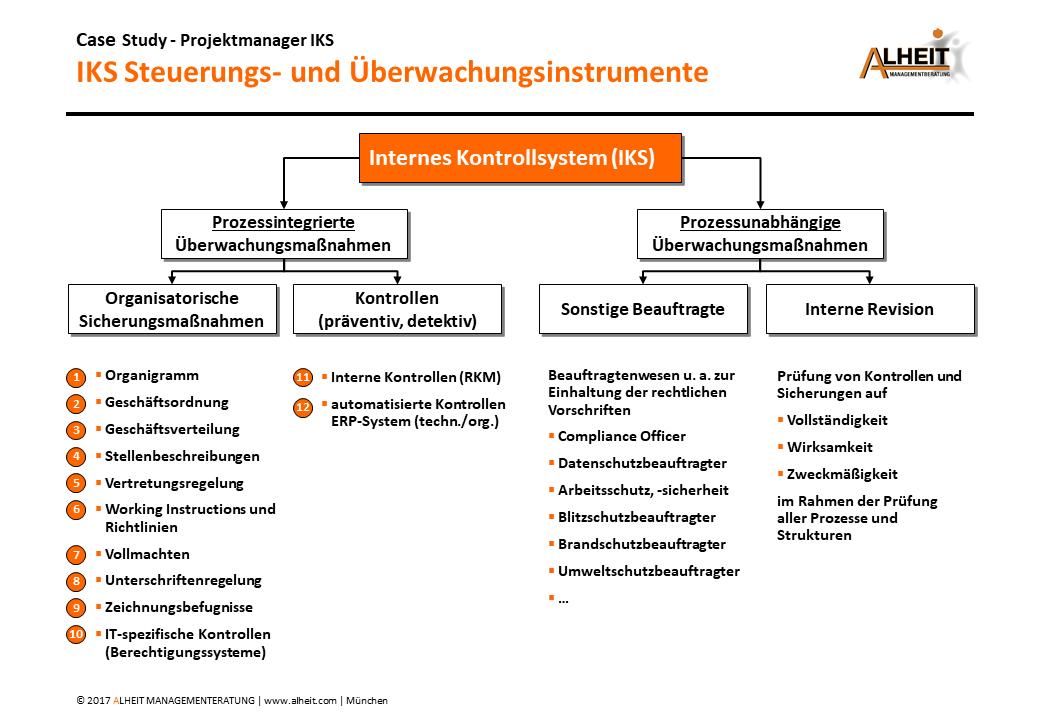 IKS Steuerungs- und Überwachungsinstrumente